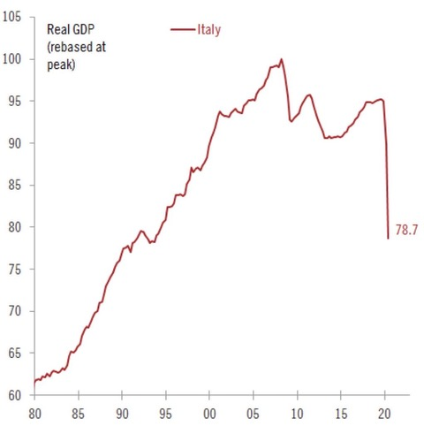 Real GDP Italy - (rebased at peak)